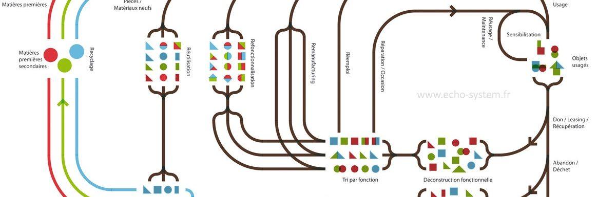 Design symbiotique et déconstruction fonctionnelle